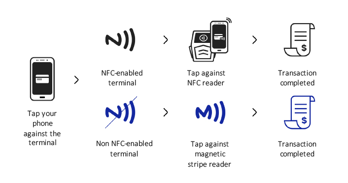 Multilayer Security and Convenience Make Samsung Pay a Winning Choice