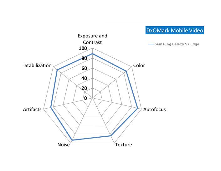 DxOMark_GalaxyS7edge_Main_3_1