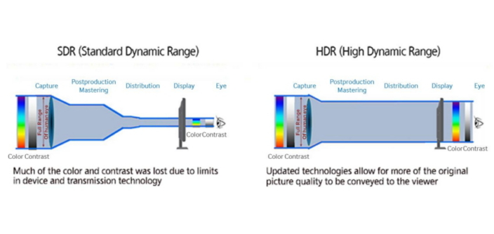 What is High Dynamic Range (HDR)?