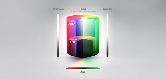 Why Quantum Dots are Great for HDR