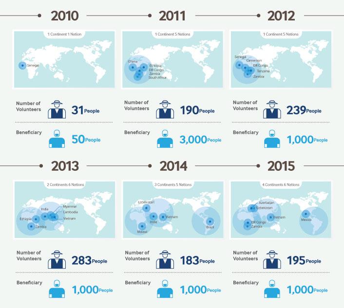 SamsungEmployeeVolunteerProgram_Infographic_Final