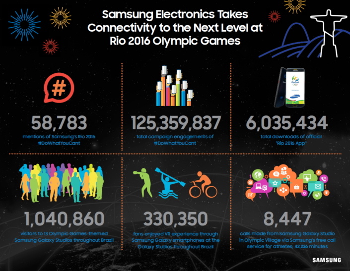 Rio 2016 Olympic Games_Samsung_Result_Main_2