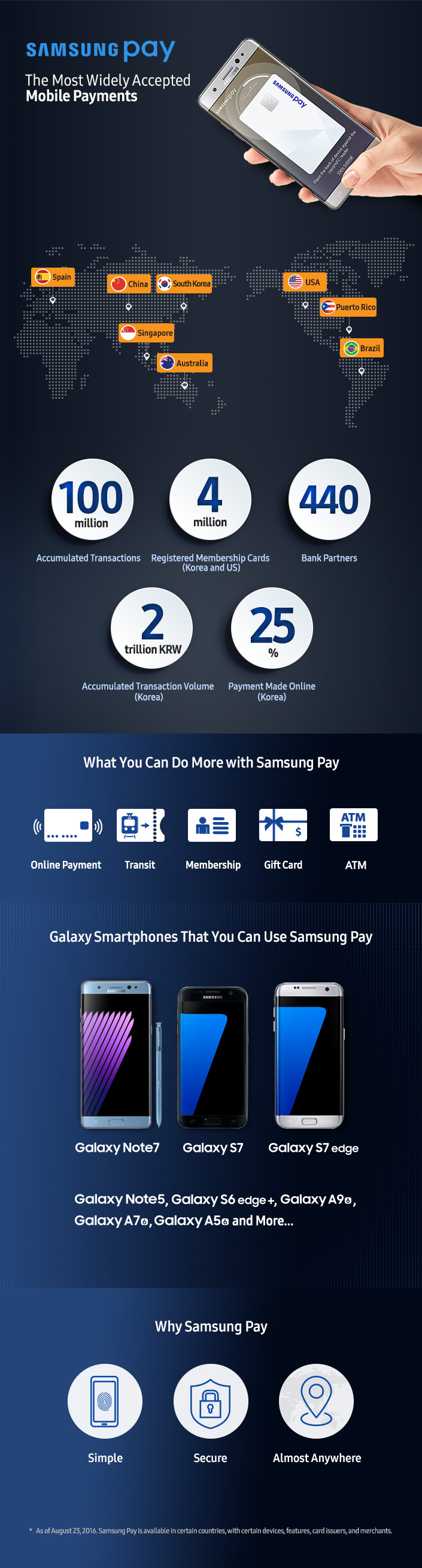 Samsung Pay Infographic_Main_1
