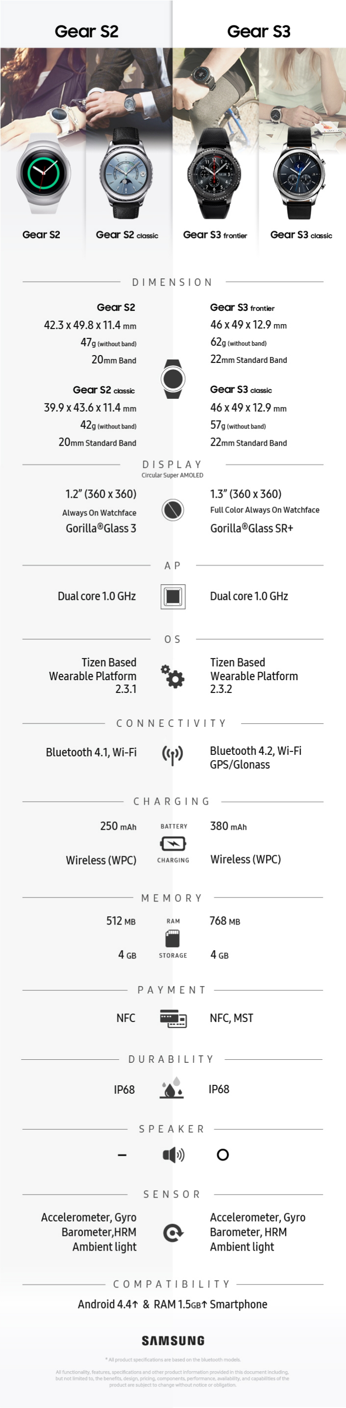 [Infographic] Gear S3 Completes the Samsung Gear S ...