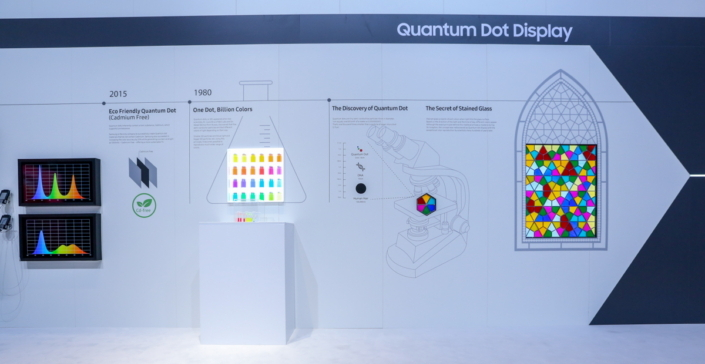 The exhibit outlines the progression of light-emitting-material research, culminating with the peerless color representation offered by Quantum Dot technology.