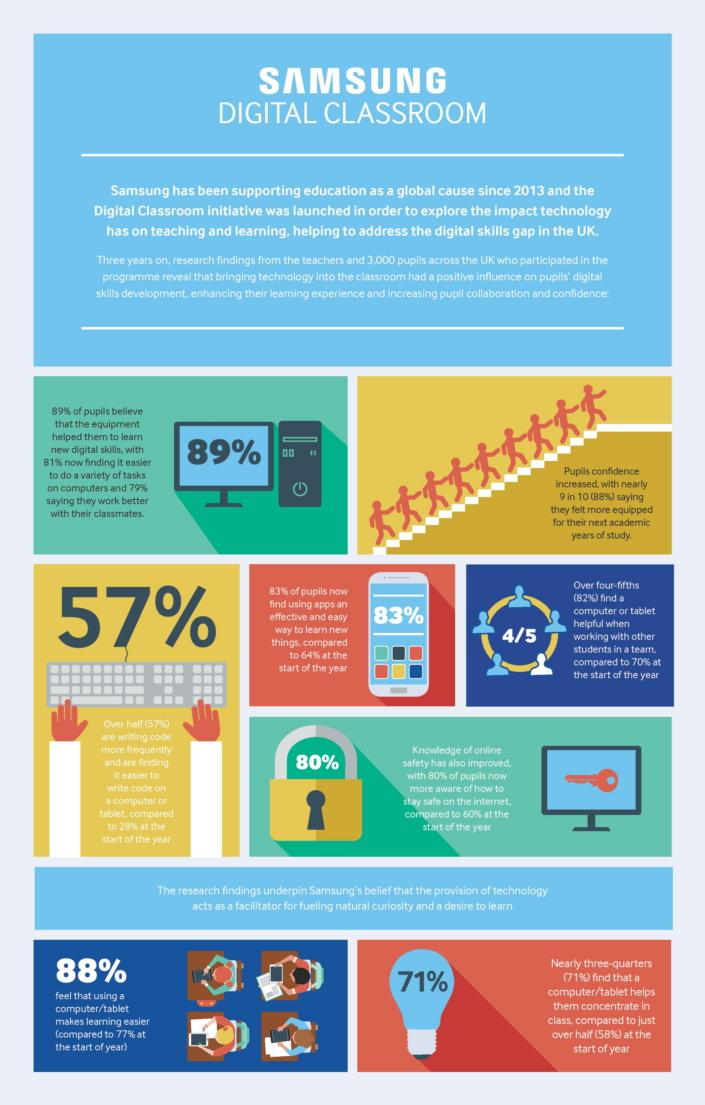 infographic_samsung digital classroom_main_2