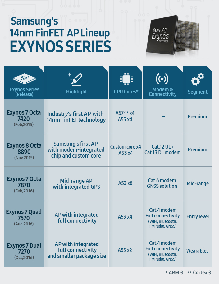 [Infographic] Samsung's 14nm FinFET AP Lineup Exynos Series_Main_F