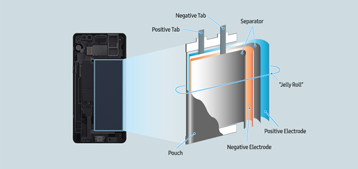 [Infographic] Galaxy Note7: What We Discovered