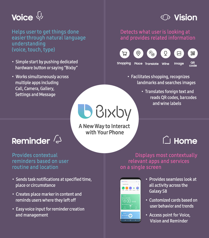 Image result for bixby
