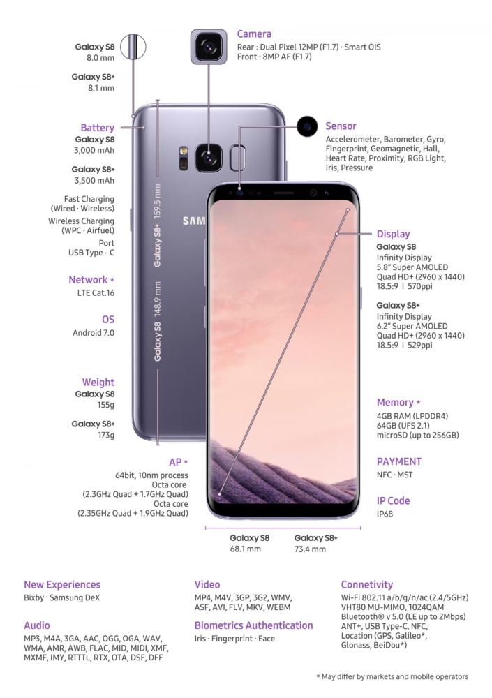 Galaxy S8 - Detalii si Specificatii
