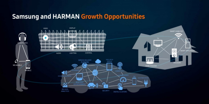 Samsung Electronics Completes Acquisition Of Harman Samsung Global