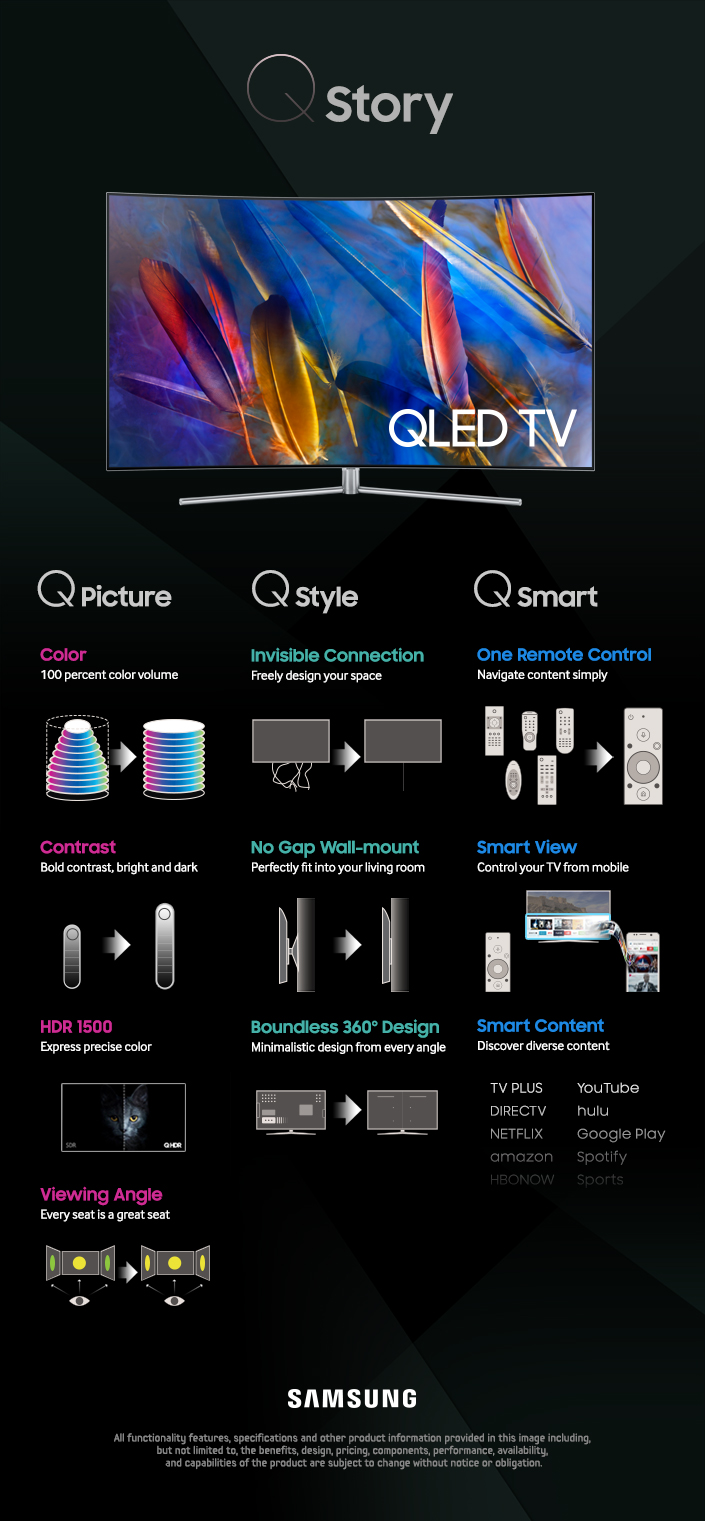 Infographic Q Story The Features Of Samsung S New Qled Tv Samsung Global Newsroom