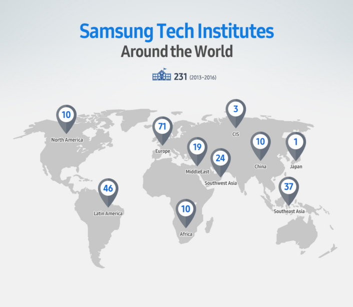 Over 200 Samsung Tech Institutes Help Youth Around the World Reach Their Full Potential – Samsung Global Newsroom
