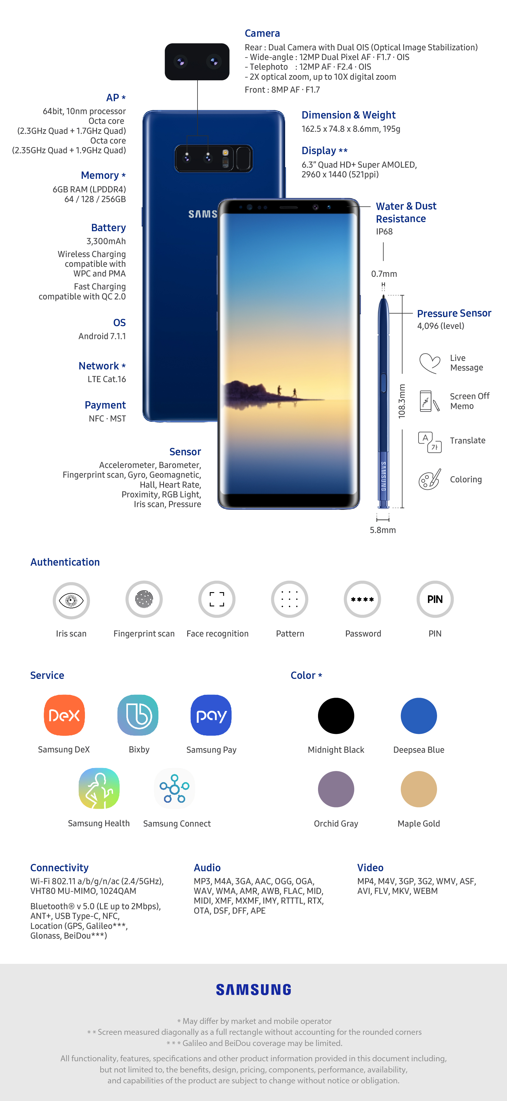 Infographic] The Features and Functions of the Galaxy Note8