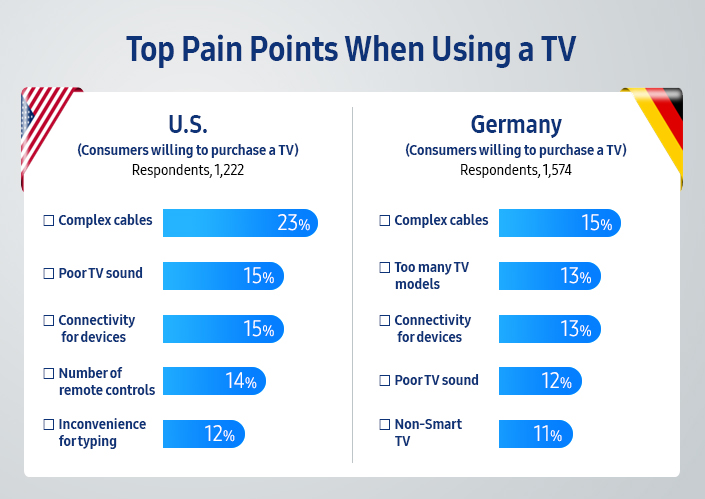 TV Market Insights: Large Screen, UHD, and Convenience