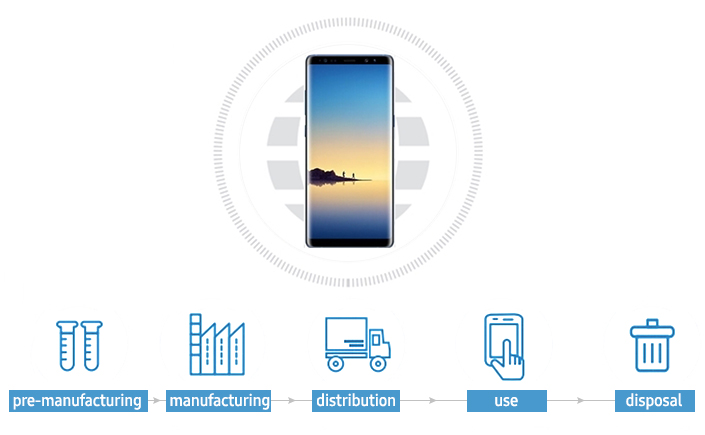 Strides in Stewardship, Part 2: The Eco-Friendly Competitiveness of Samsung's Mobile Technologies