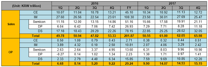 Samsung Electronics Announces Fourth Quarter And Fy 2017