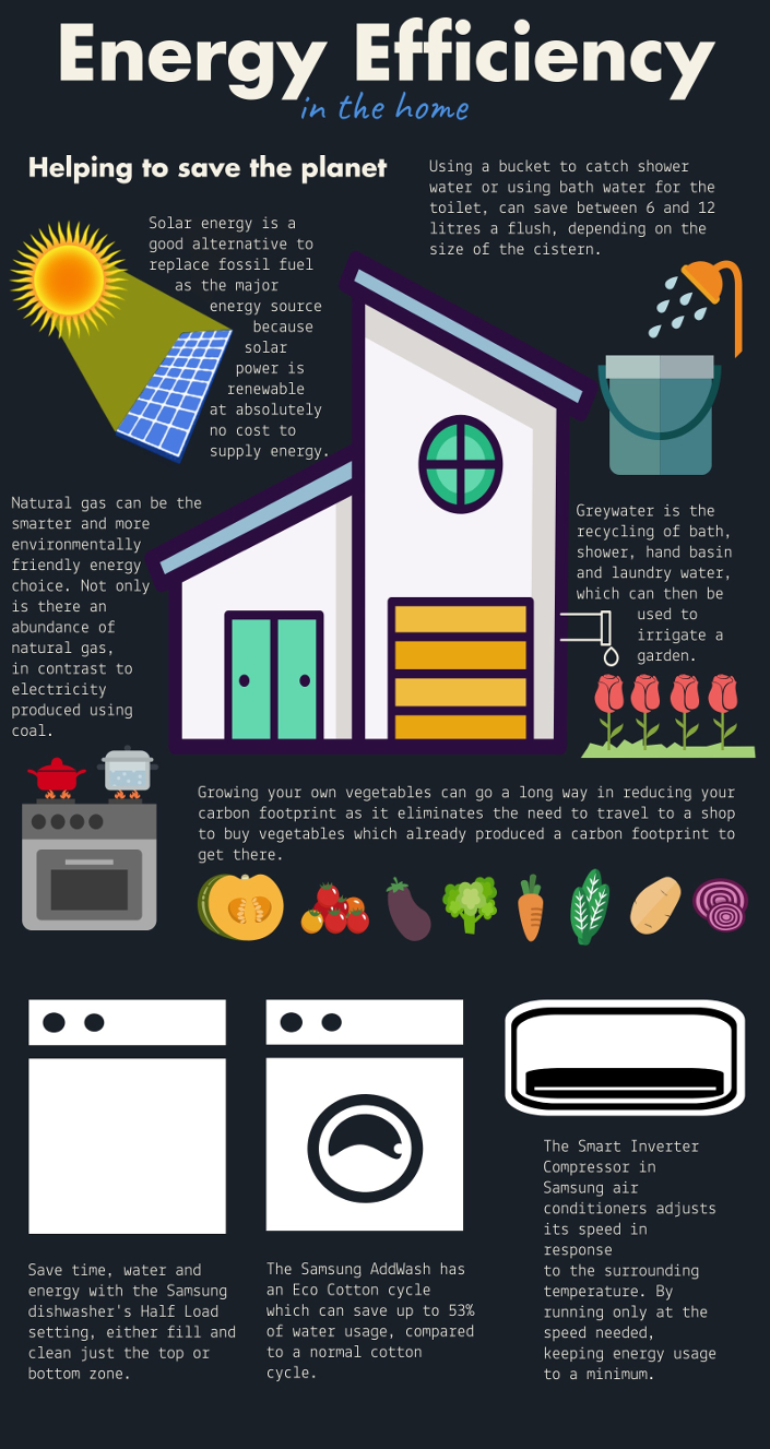 Infographic Energy Efficiency In The Home Samsung