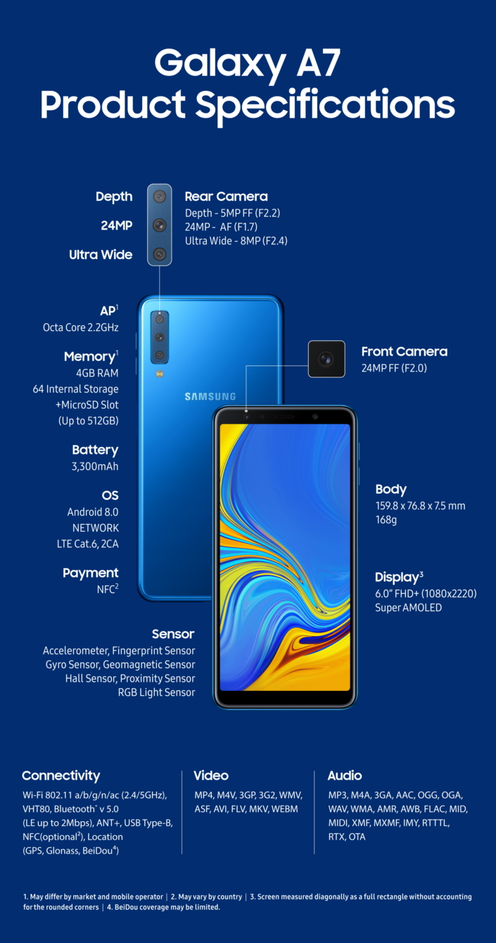 Widen Your World with the Galaxy A7 – Samsung Global Newsroom