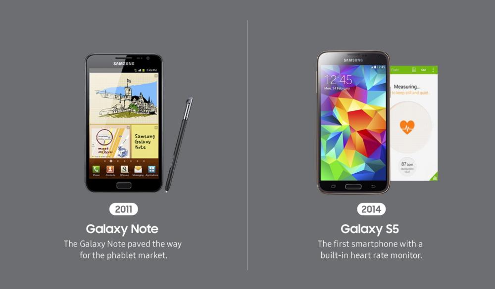 A Journey of Mobile Innovation – Samsung Global Newsroom