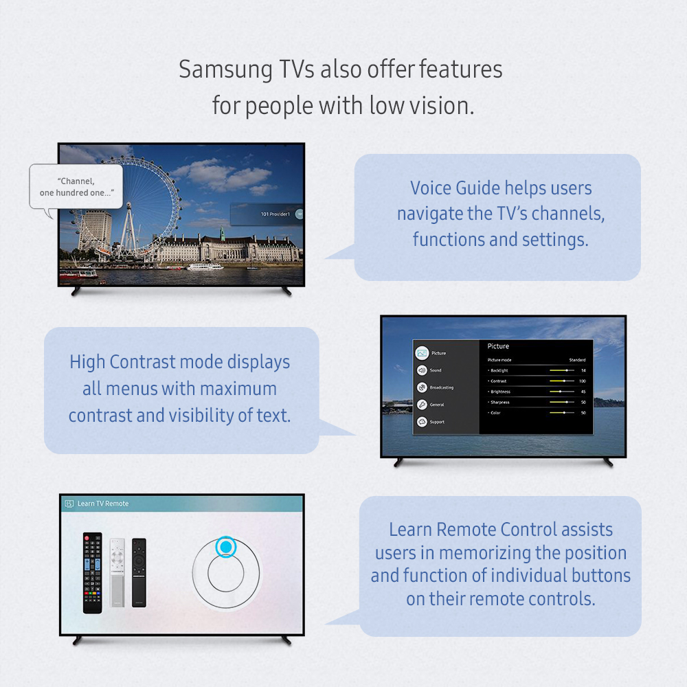 Samsung TVs also offer features for people with low vision. Voice Guide helps users navigate the TV's channels, functions and settings. High Contrast mode displays all menus with maximum contrast and visibility of text. Learn Remort Control assists users in memorizing the position and function of individual buttons on their remote controls.