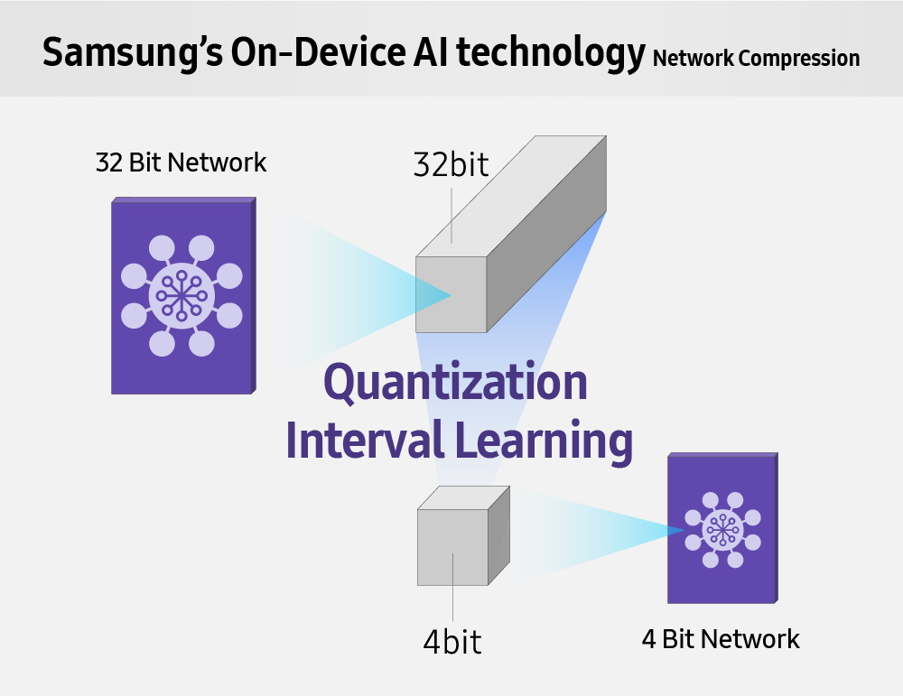 Samsung Electronics Introduces A High-Speed, Low-Power NPU Solution for AI Deep Learning – Samsung Global Newsroom