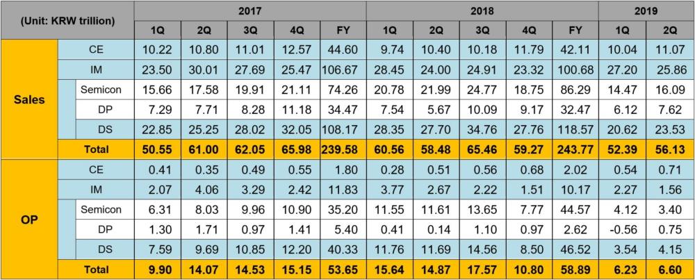 Samsung Electronics Announces Second Quarter 2019 Results