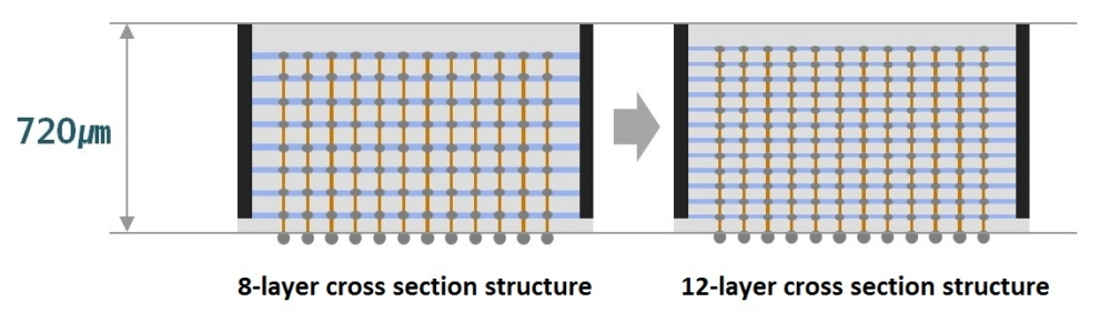 Samsung Electronics Develops Industry's First  12-Layer 3D-TSV Chip Packaging Technology – Samsung Global Newsroom