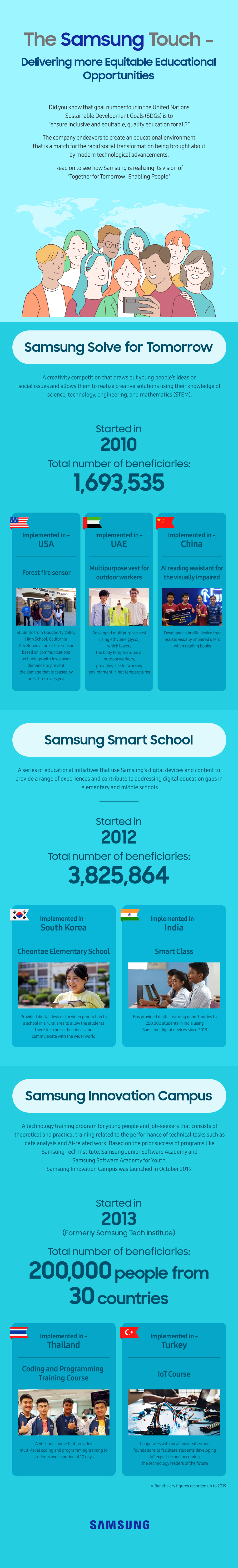 Rapidly Transforming Technological Era Of Today Samsung Has