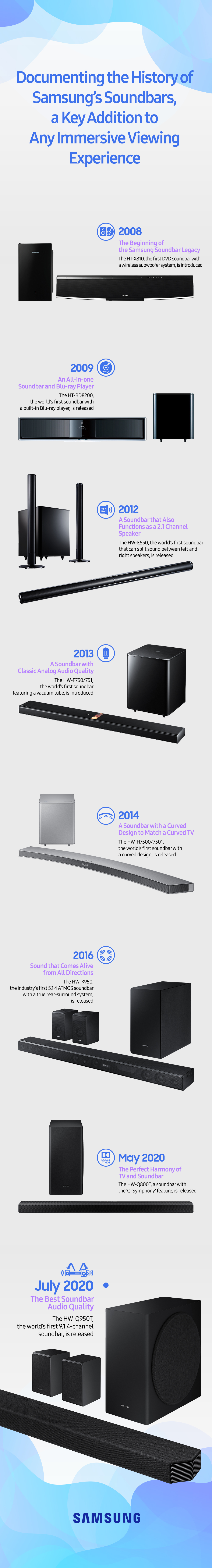 [The Sound of the Future] ③ Documenting the History of Samsung's Soundbars, a Key Addition to Any Immersive Viewing Experience - Image 1