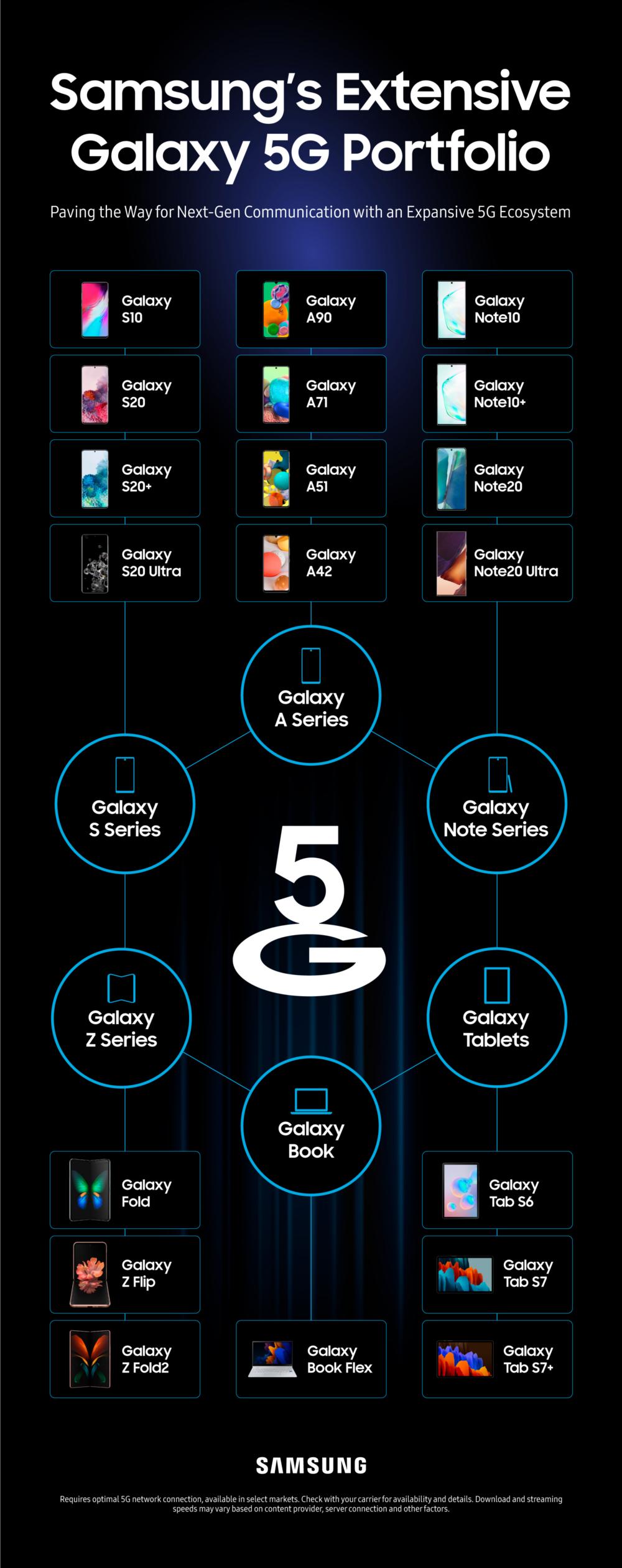 [Инфографика] Сила 5G: обзор устройств Samsung Galaxy с поддержкой 5G