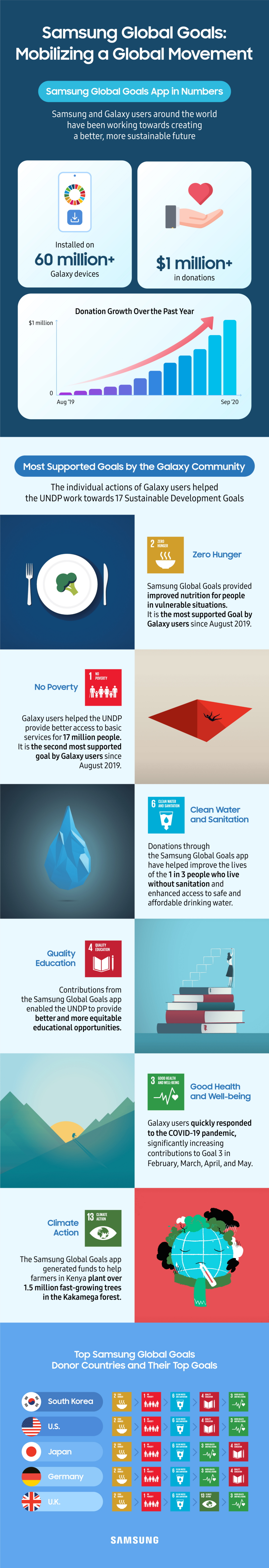 The Samsung Galaxy Community Raised $1M to Support the Global Goals - Image 2