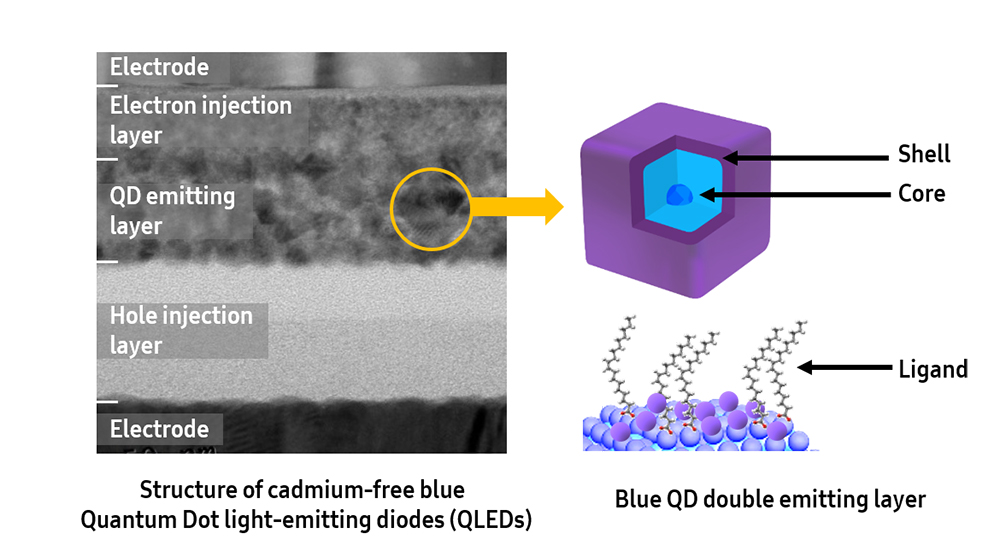 Samsung Electronics Develops Industry-leading Blue QLED Technology - Image 3