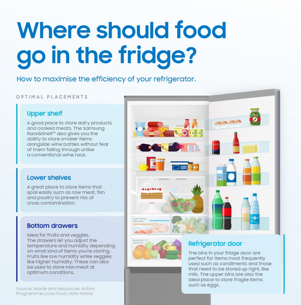 [Infographic] Refrigerator Top Tips: How to Keep Your Food Fresher for Longer - Image 2