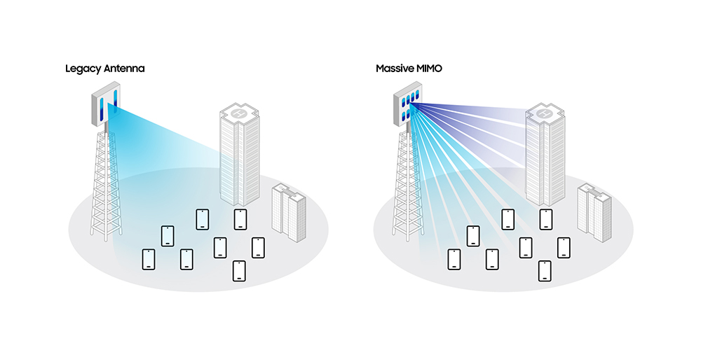 Samsung Shares Massive MIMO Roadmap in New Whitepaper - Image 1