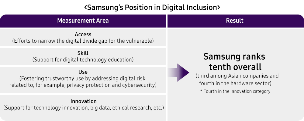 Samsung's Noteworthy Quest to Advance Digital Responsibility - Image 1