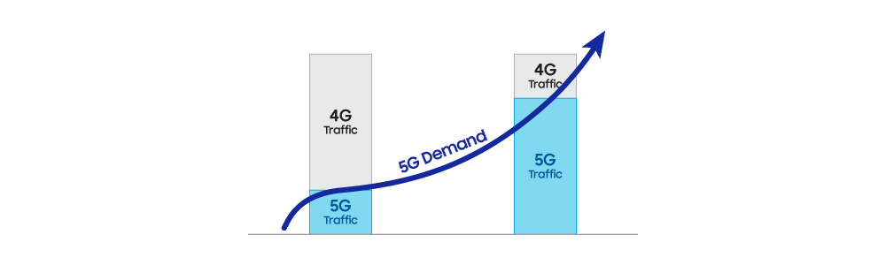 Samsung Highlights the Benefits of 5G Dynamic Spectrum Sharing Technology in New Whitepaper - Image 1