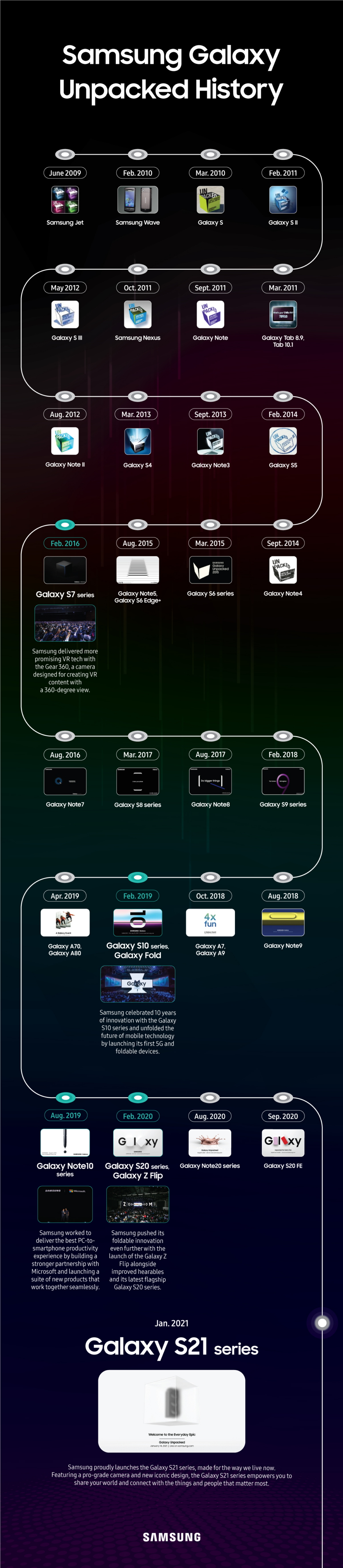 Unboxing Innovation: Looking Back at Samsung's Galaxy Unpacked Events - Image 1
