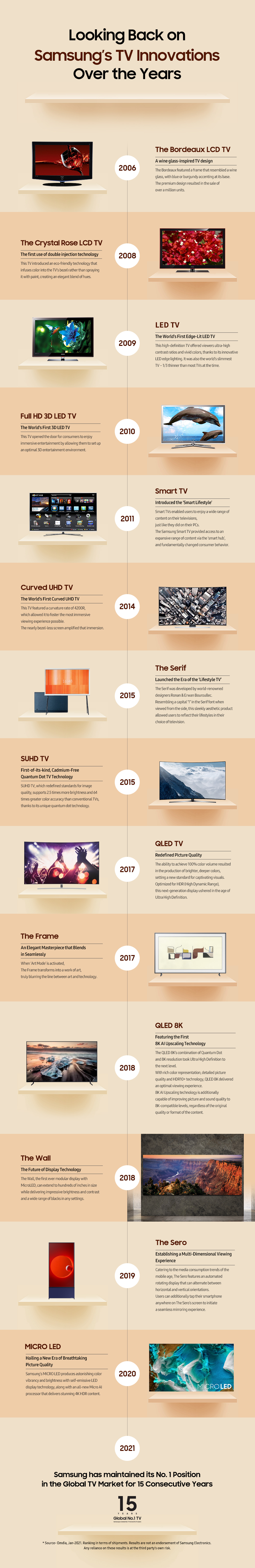 [Infographic] A Timeline of Samsung TV Leadership Over the Years - Image 1