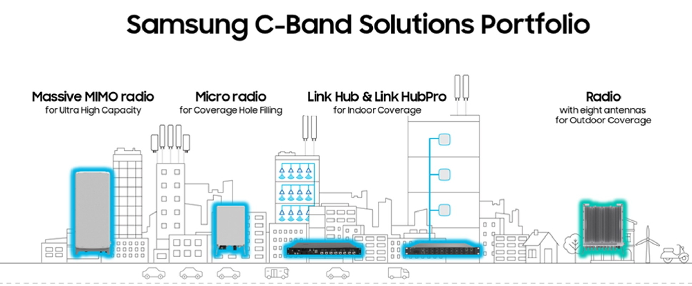 Samsung Introduces Complete C-Band Network Solutions Portfolio - Image 1
