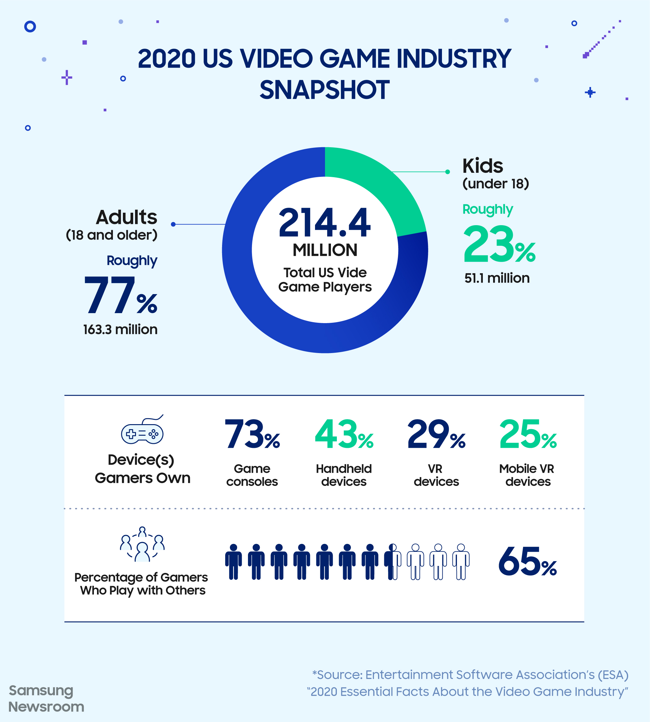 From eSports to Family Game Nights, We're Entering the Golden Age of Gaming - Image 4