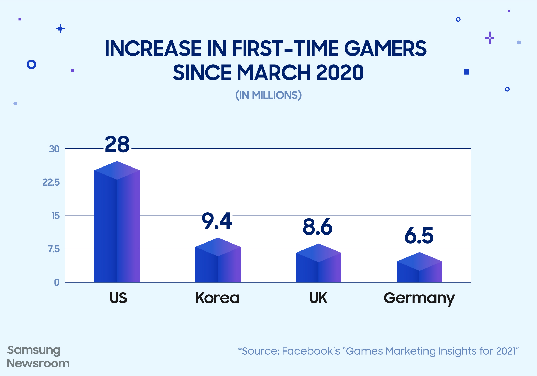 From eSports to Family Game Nights, We're Entering the Golden Age of Gaming - Image 3