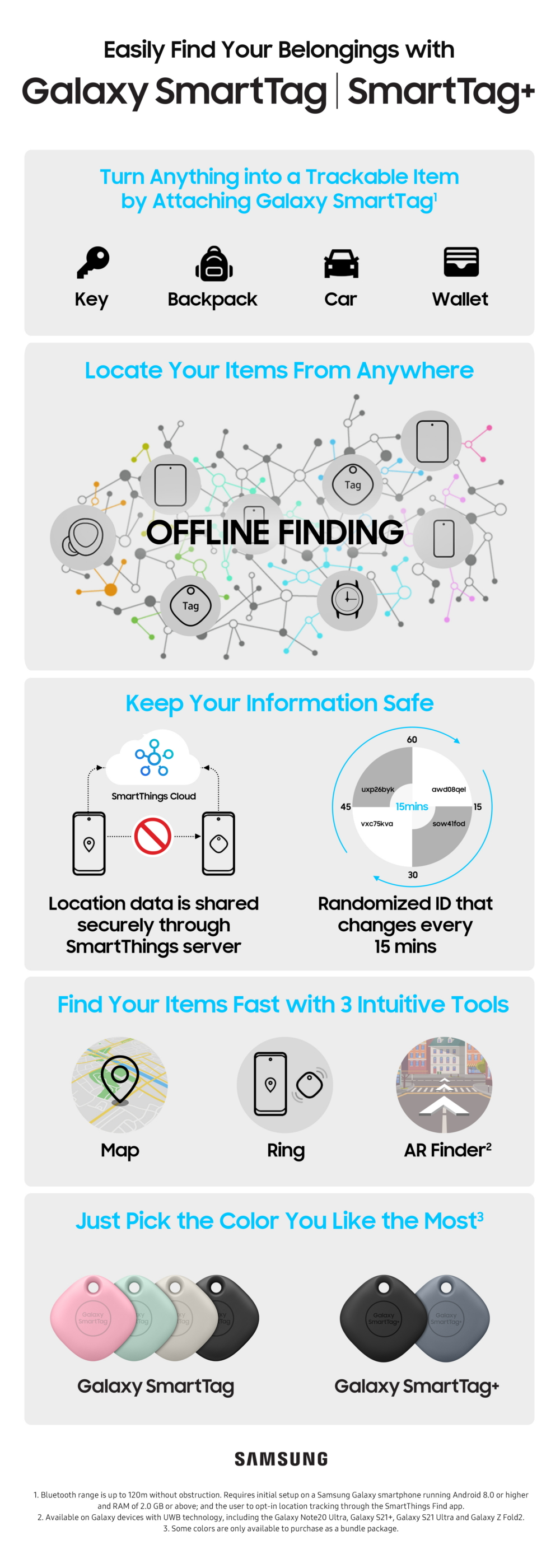 Introducing the New Galaxy SmartTag+: The Smart Way To Find Lost Items - Image 1