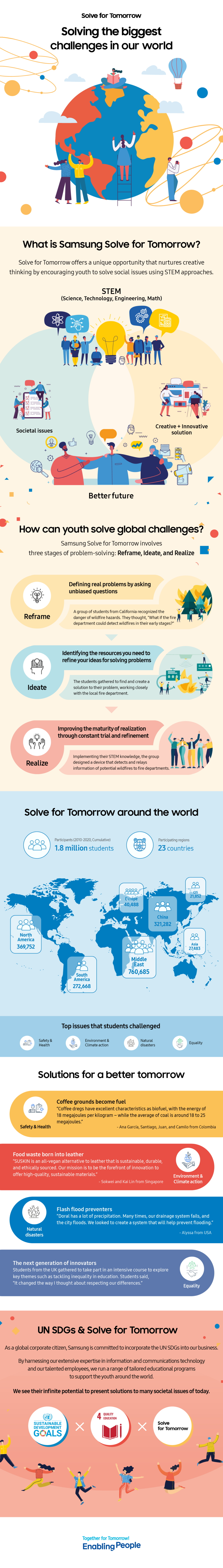 [Infographic] Samsung Solve for Tomorrow Inspires Young Minds to Become the Seeds of Change - Image 1