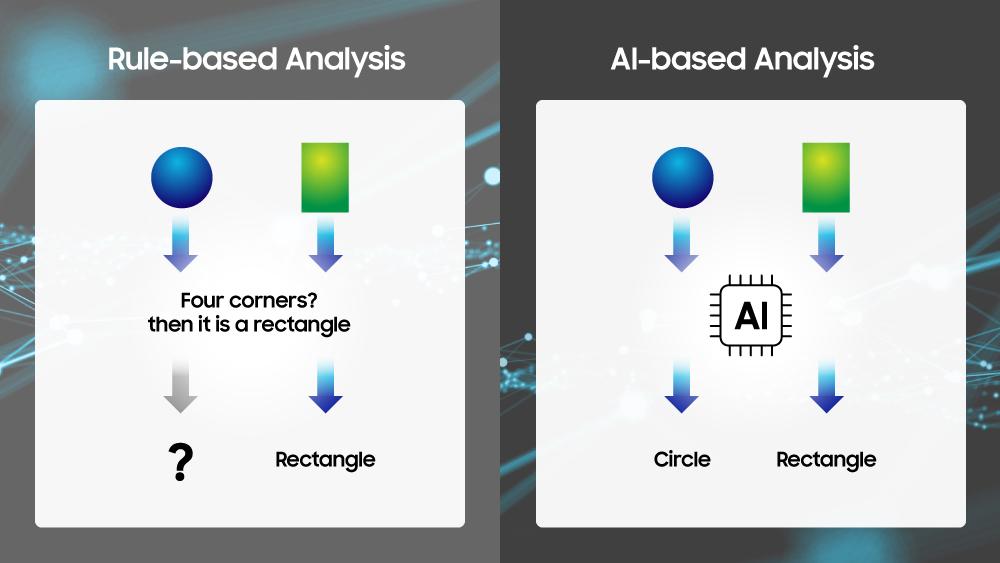 Ai-based Analysis