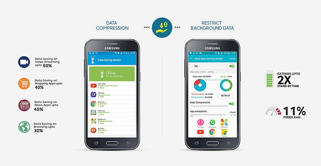 Samsung Strengthens 4G Leadership with Galaxy J2 Ace, Galaxy