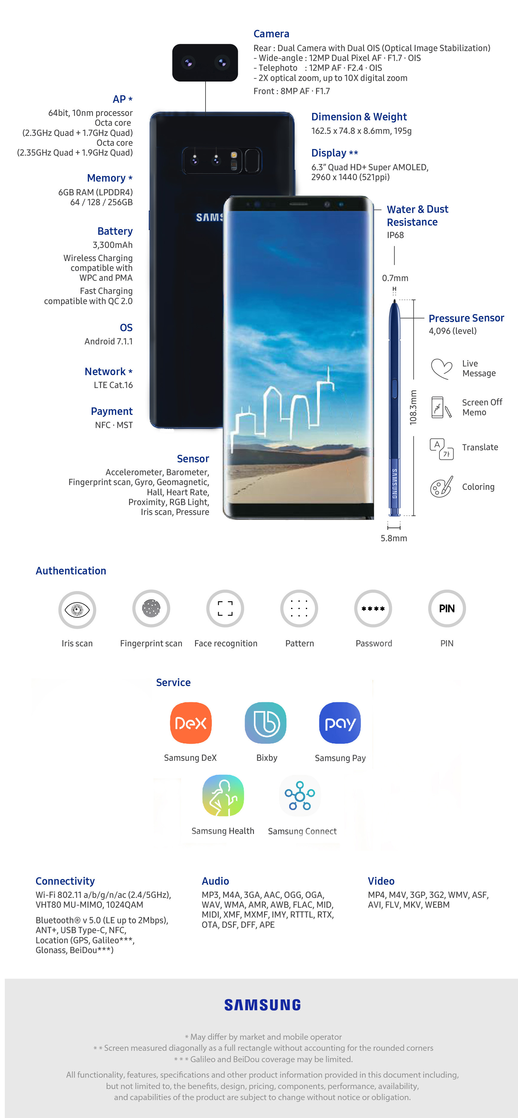 Galaxy Of Note8 And Infographic The Features Functions
