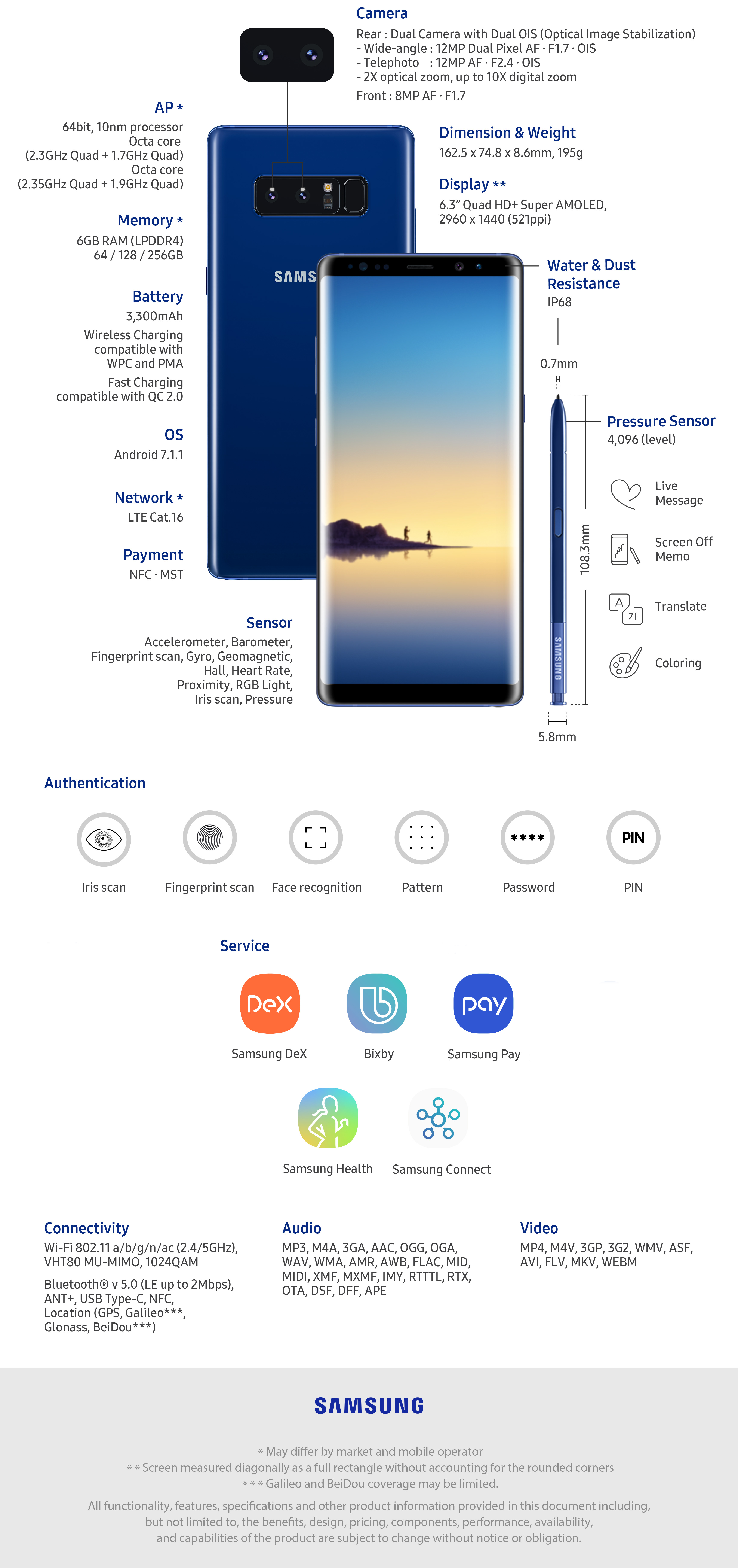 Samsung's All New Galaxy Note 8 - Specifications, Features, and Functions - All in All