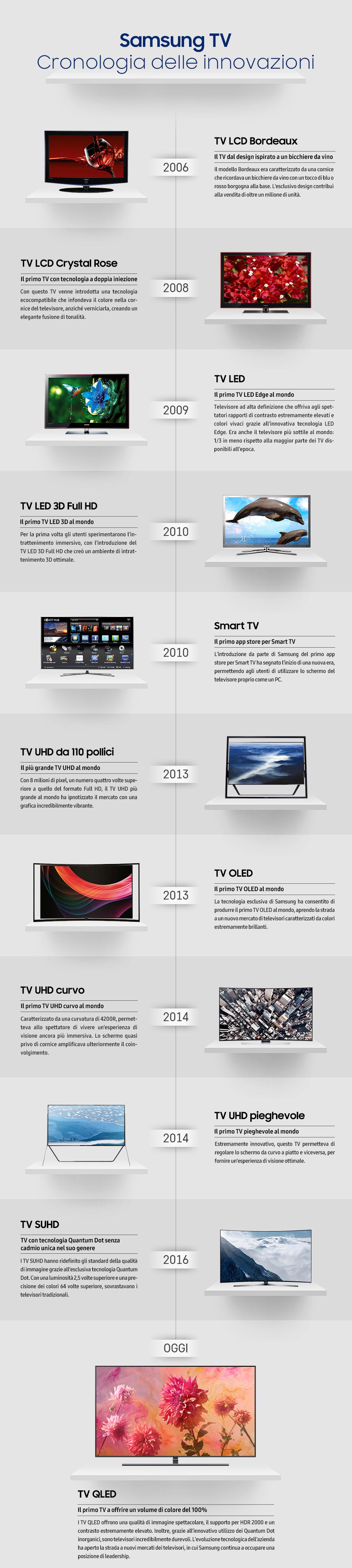 Infografica] Uno sguardo alle principali innovazioni di