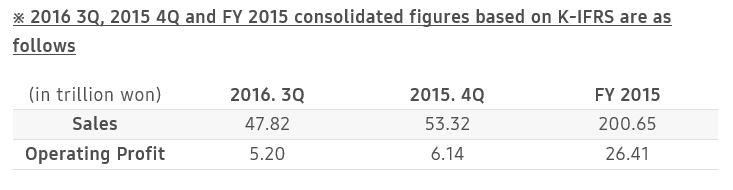 Samsung Announces Earnings Guidance for 4Q 2016